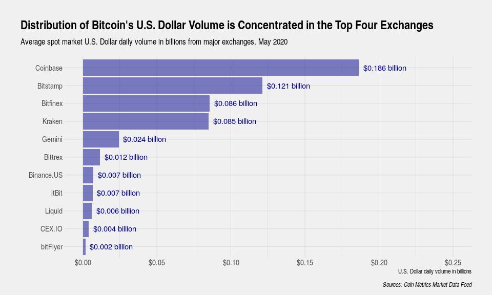 Quattro exchange di criptovalute generano il 90% del volume degli scambi di Bitcoin