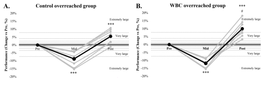 Evolution of performance and perceived fatigue in 2 groups