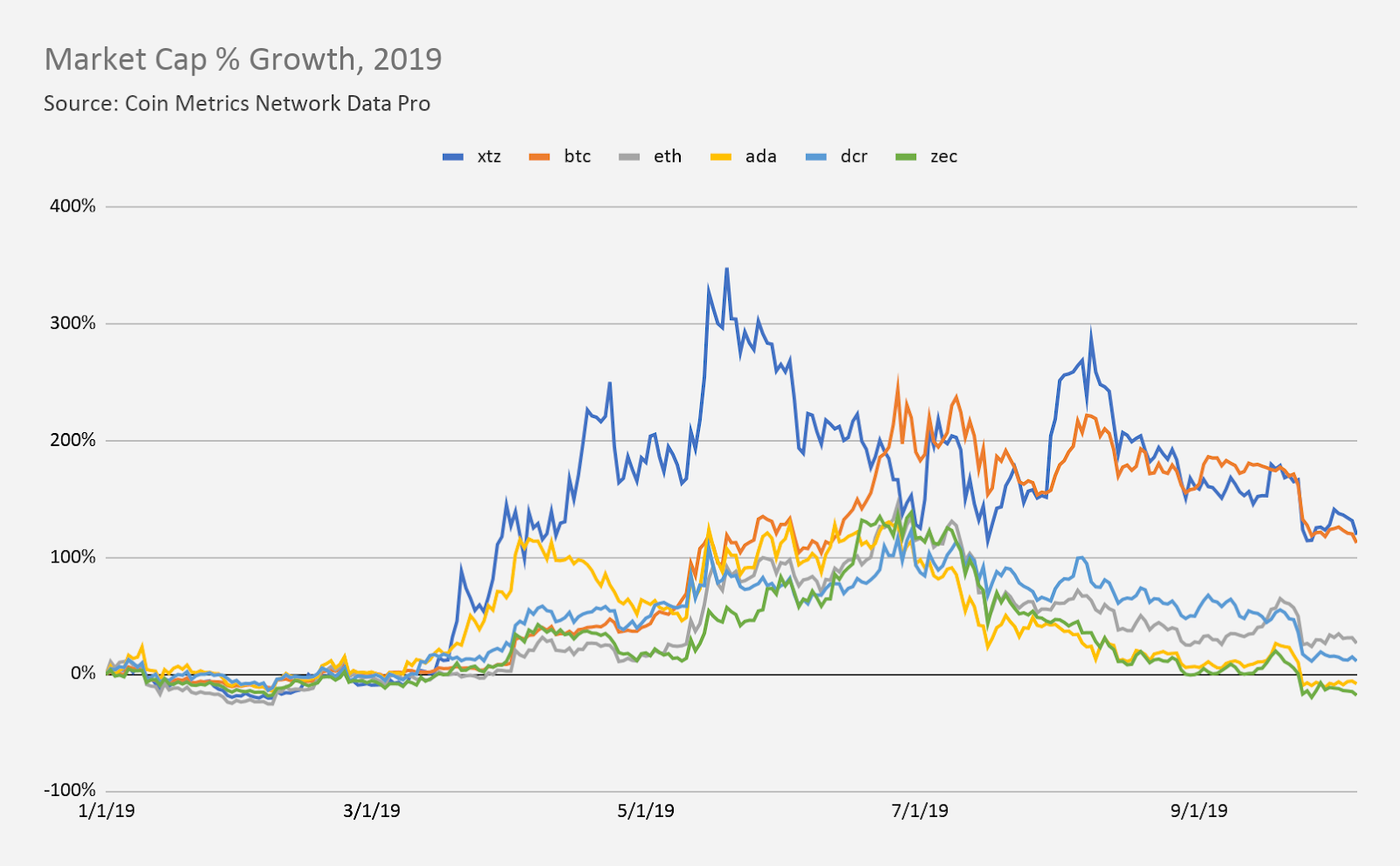which cryptocurrency market caps have the most potential for growth