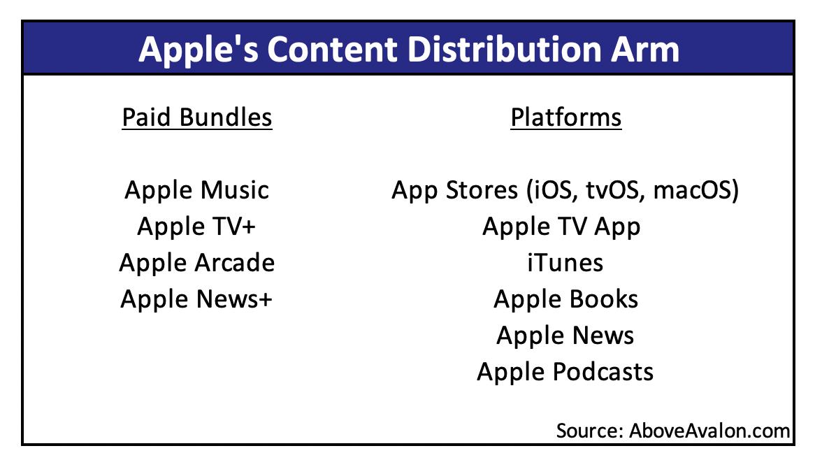 Apple Content Distribution, Millennial Furni…