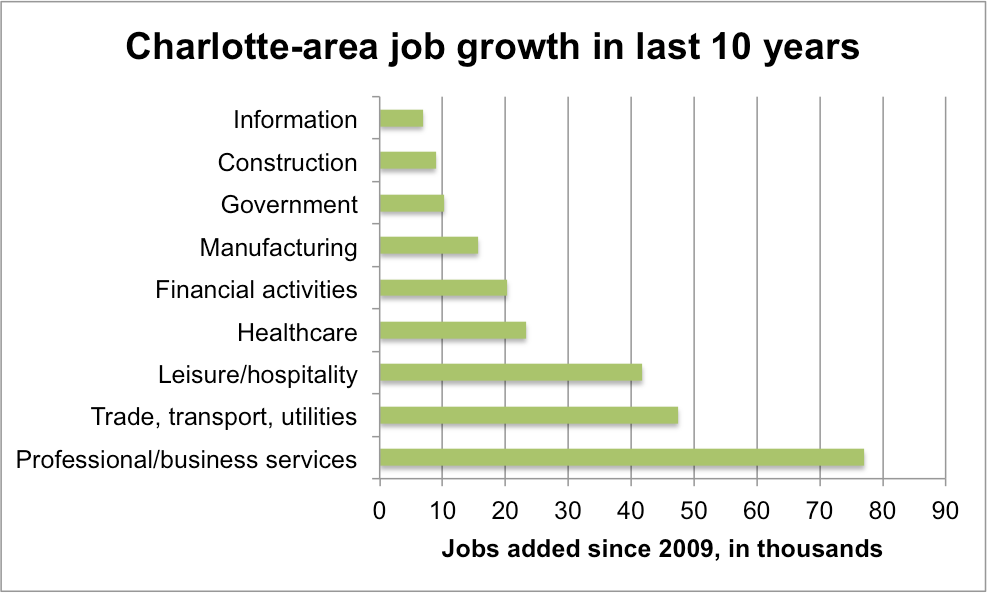 Who is creating the most jobs in Charlotte?