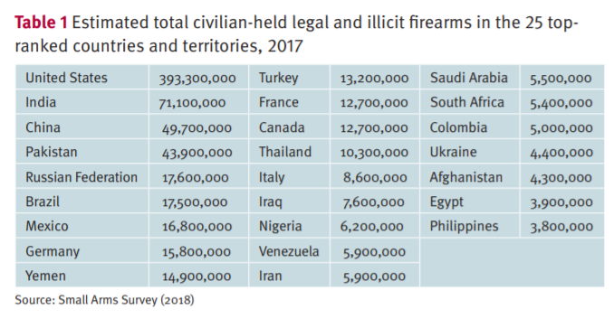 Guns around the world