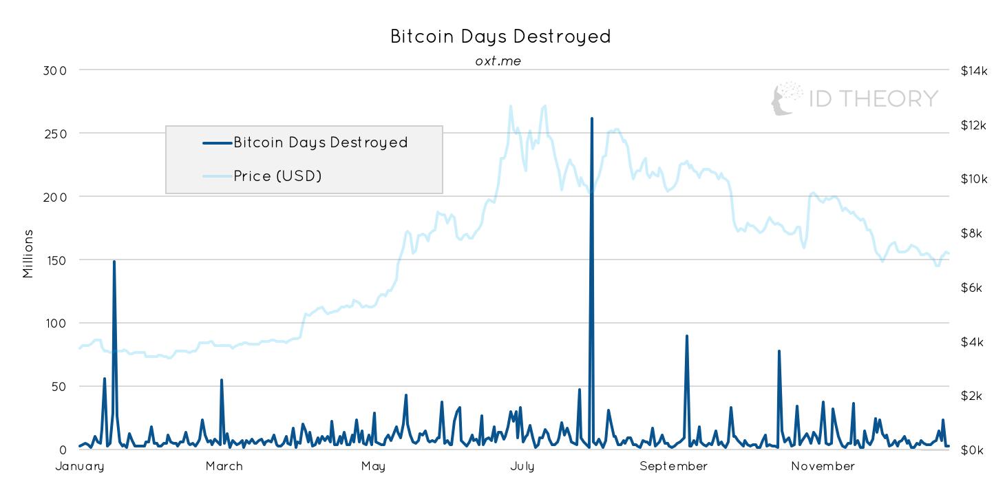 Bitcoin Days Destroyed; permite ponderar el tiempo de inactividad de los Bitcoins.