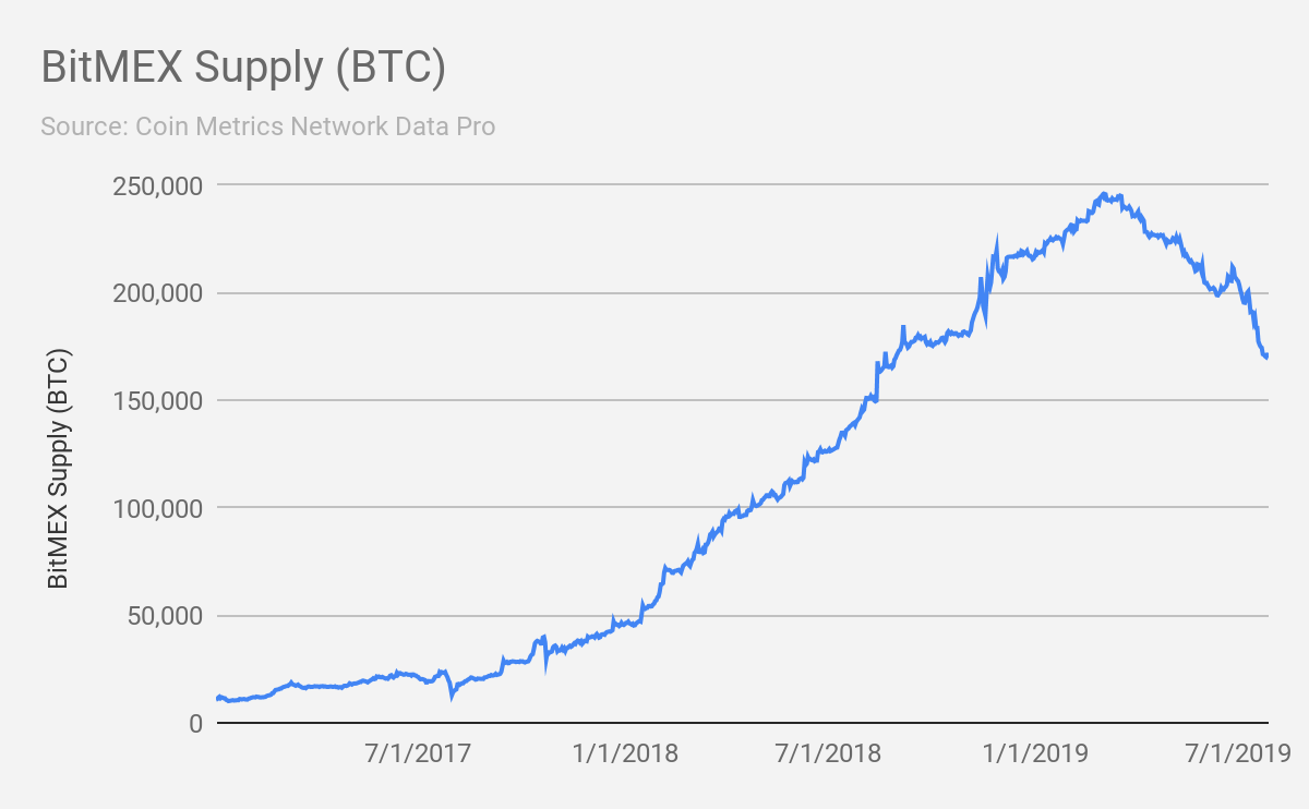 Coin Metrics' State of the Network: Issue 10