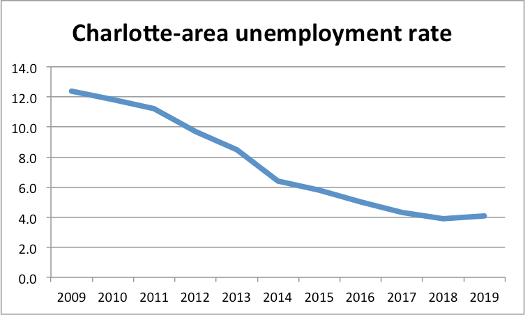 What a recession in Charlotte might look like – The