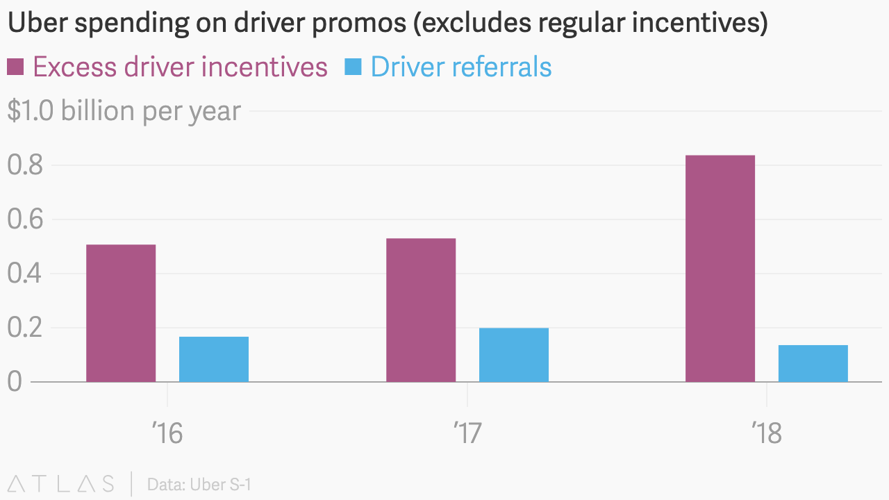Everything I learned reading Uber's massive IPO filing