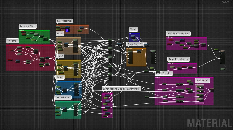 ArtStation - Kimmo Kaunela - Working with landscapes in Unreal Engine