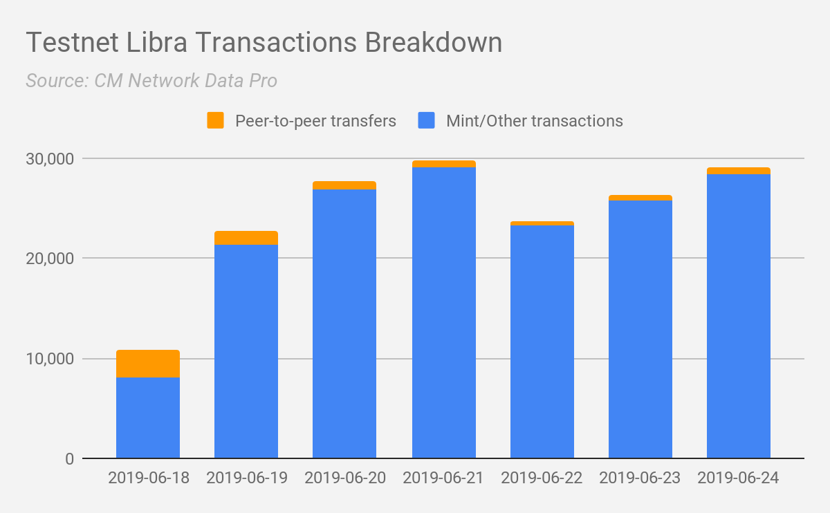 Coin Metrics' State of the Network: Issue 5