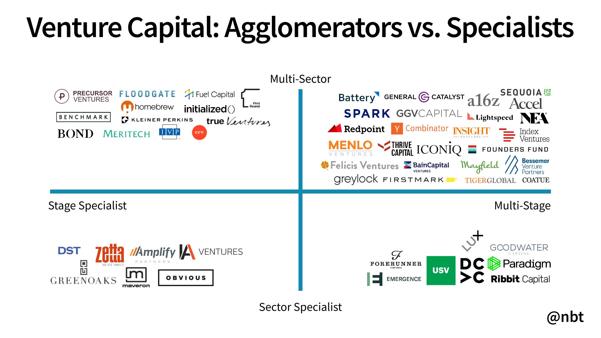 Agglomerators Vs Specialists
