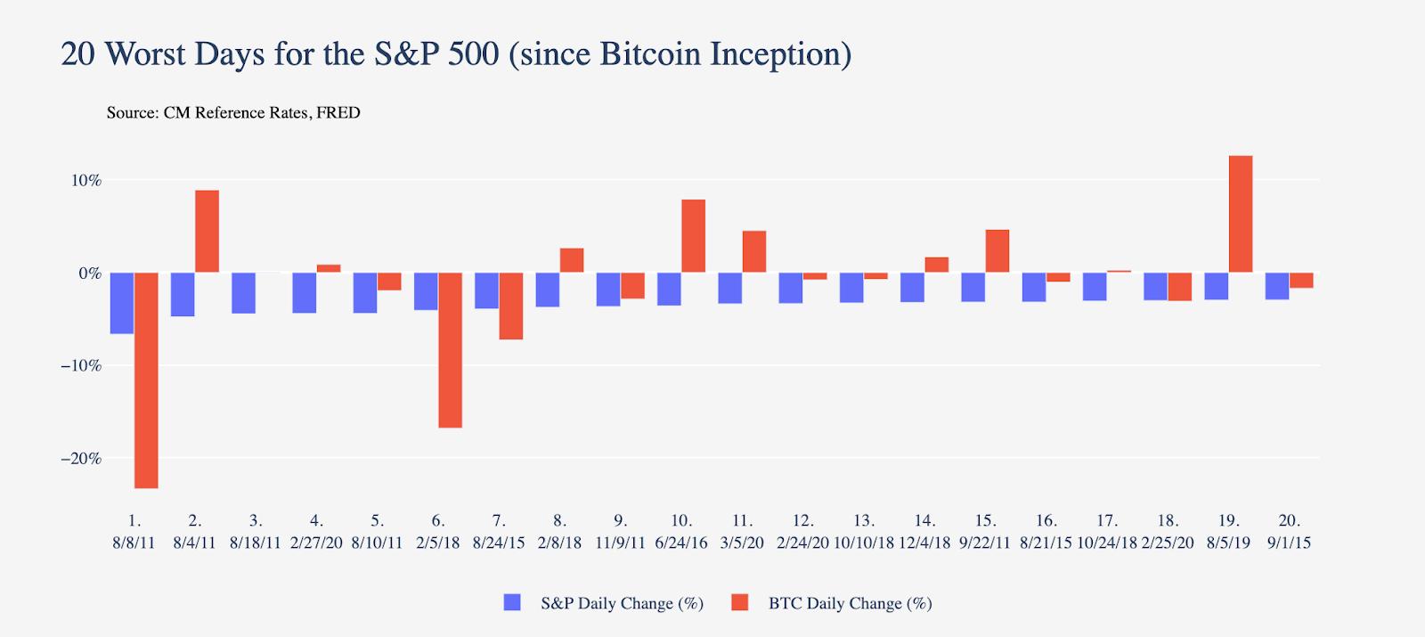 bitcoin market valoare cu valoare adăugată( raportul mvrv