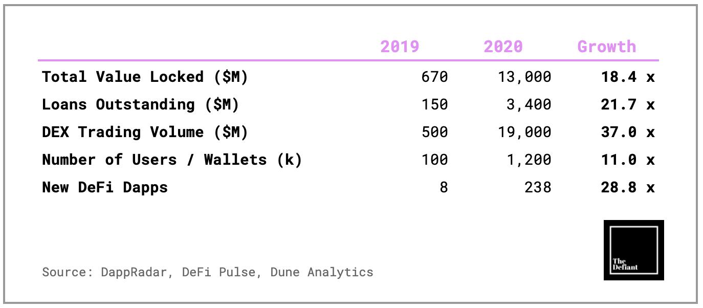 Croissance de l'écosystème DeFi entre 2019 et 2020 mesure via la croissance du nombre d'utilisateurs, des volumes et du nombre d'applications