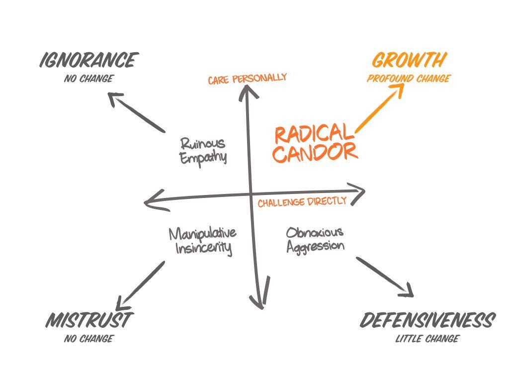 graph showing radical candor with 2 axes involving the level of challenge and care