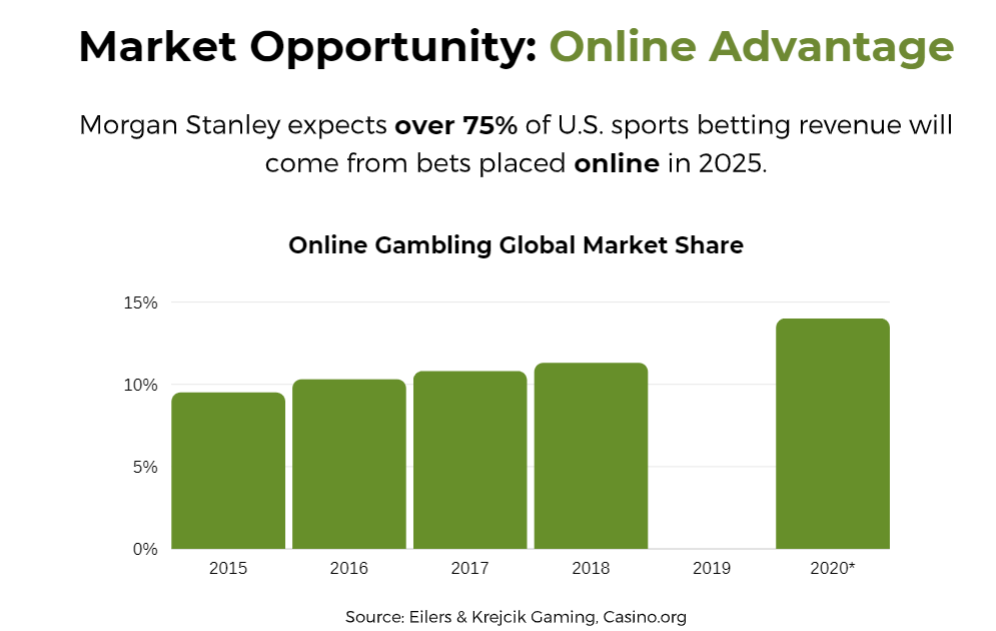 Morgan stanley global sports betting betting in running trader