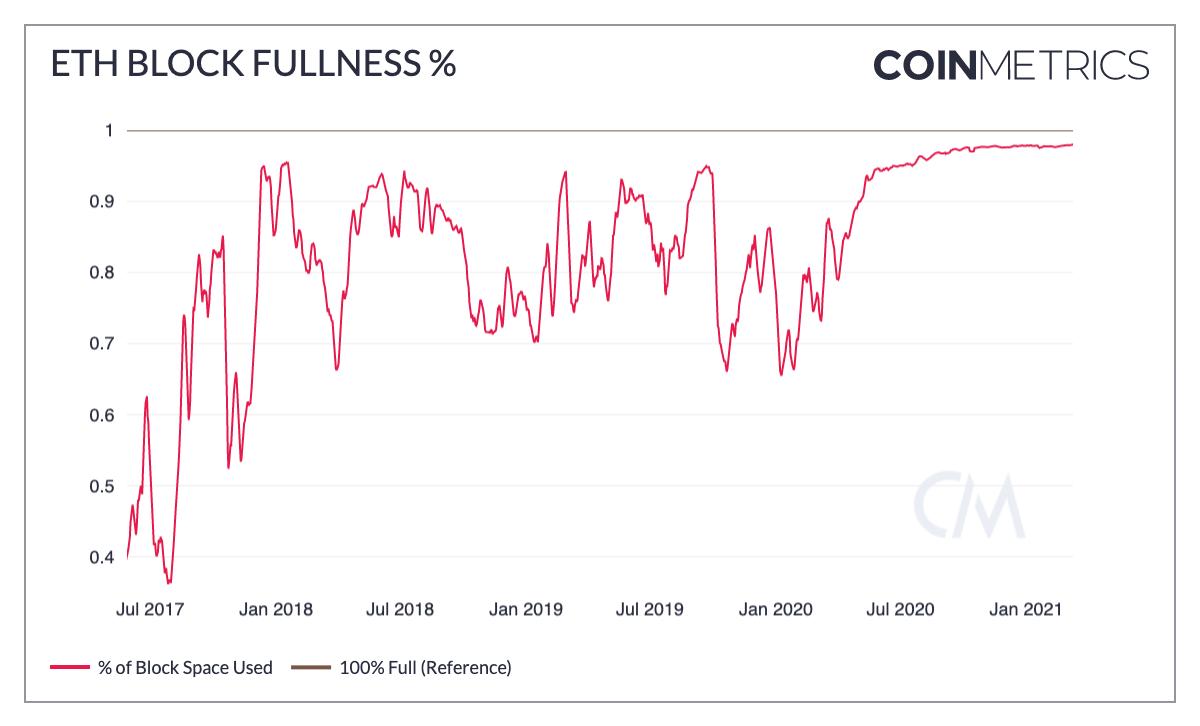 ETH Block Fullness %