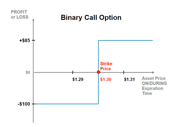 Introduction to binary options 101 quickwin betting girne map