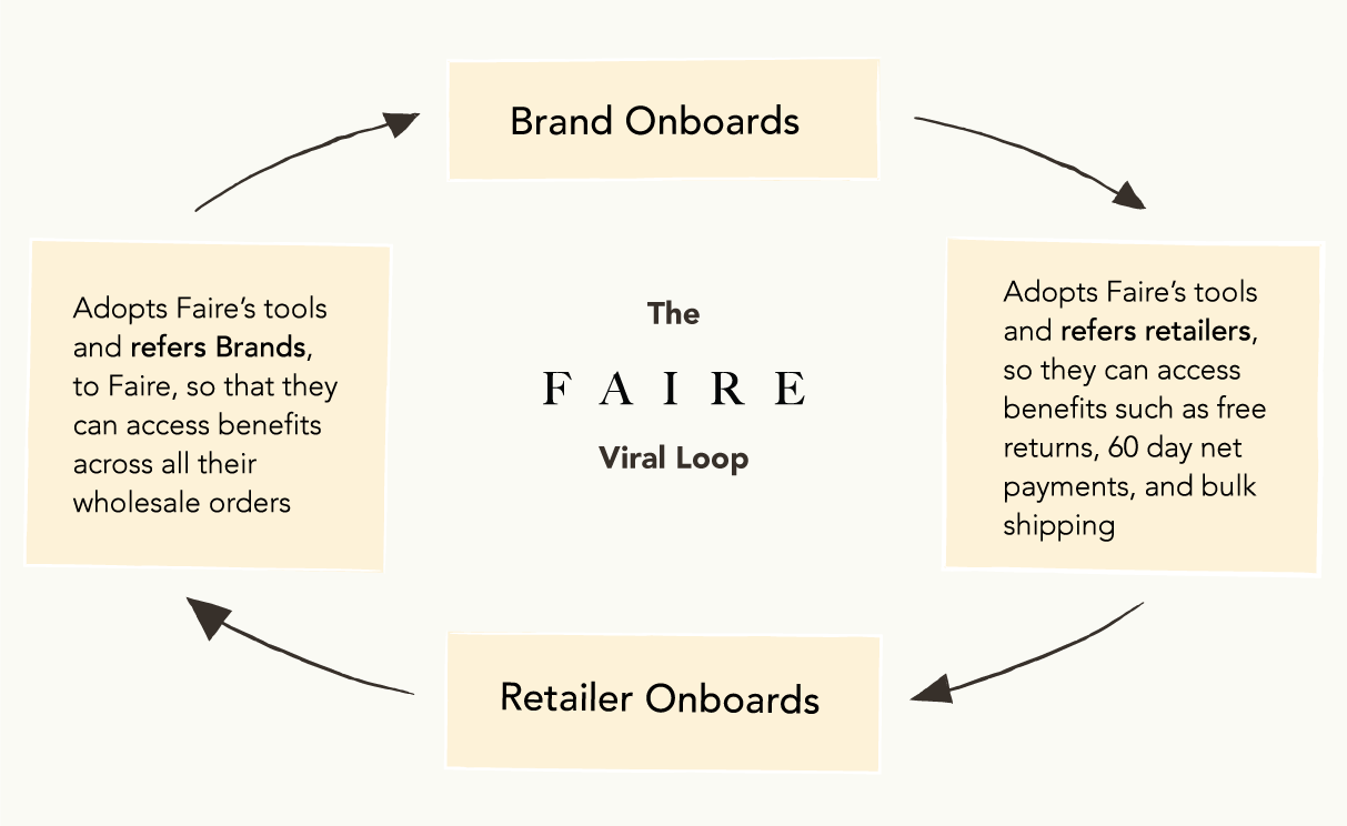 Reimagining B20B Commerce with Faire   by Anu Hariharan   Tech and ...