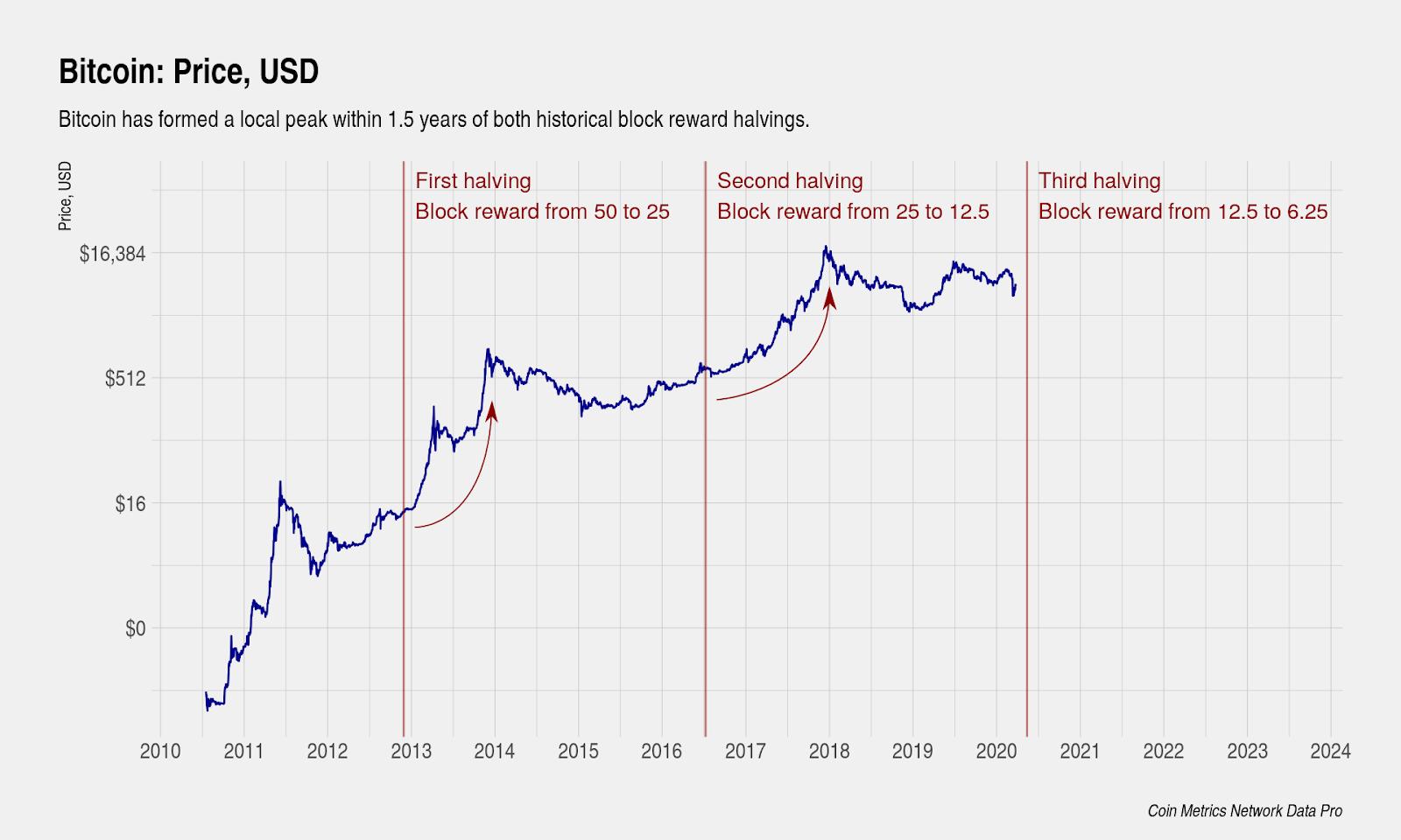 On-chain Metrics Belie Bitcoin (BTC) 10 dollár alá süllyed, Spotlight on Tron (TRX)