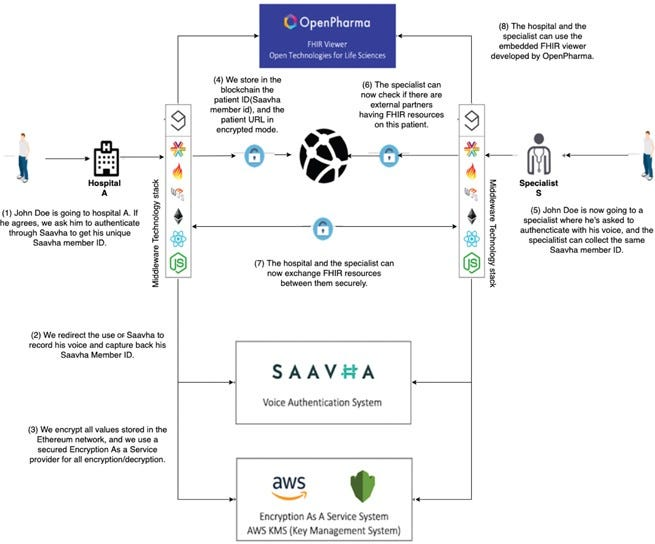 Openpharma Blockchain On Fhir An Interoperable Solution For Read Only Health Records Exchange Through Blockchain And Biometrics