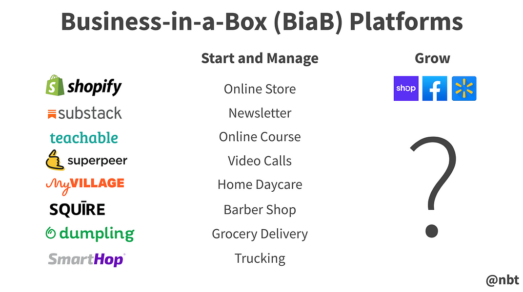 Shopify and The Key Decision for Business-in-a-Box Platforms