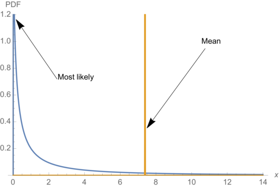 Galimybės pradedantiesiems juodosios gulbės strategija - Sąžiningas apie dvejetainius opcionus