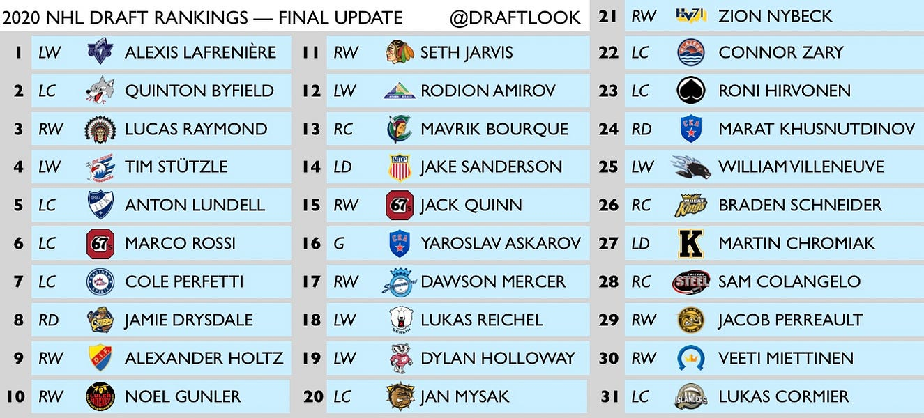 2020 Nhl Draft Rankings Final Top 31 By Draftlookhockey Your Guide To The Nhl Draft