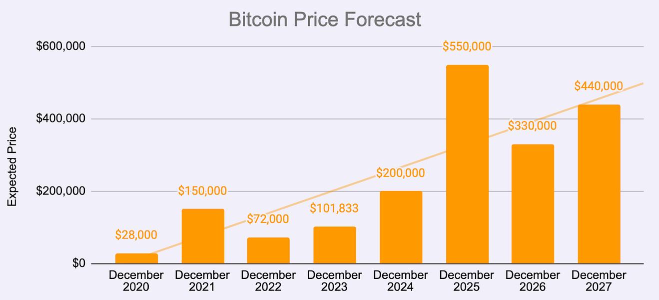 bitcoin market cap predikció 2021 bitcoin állam