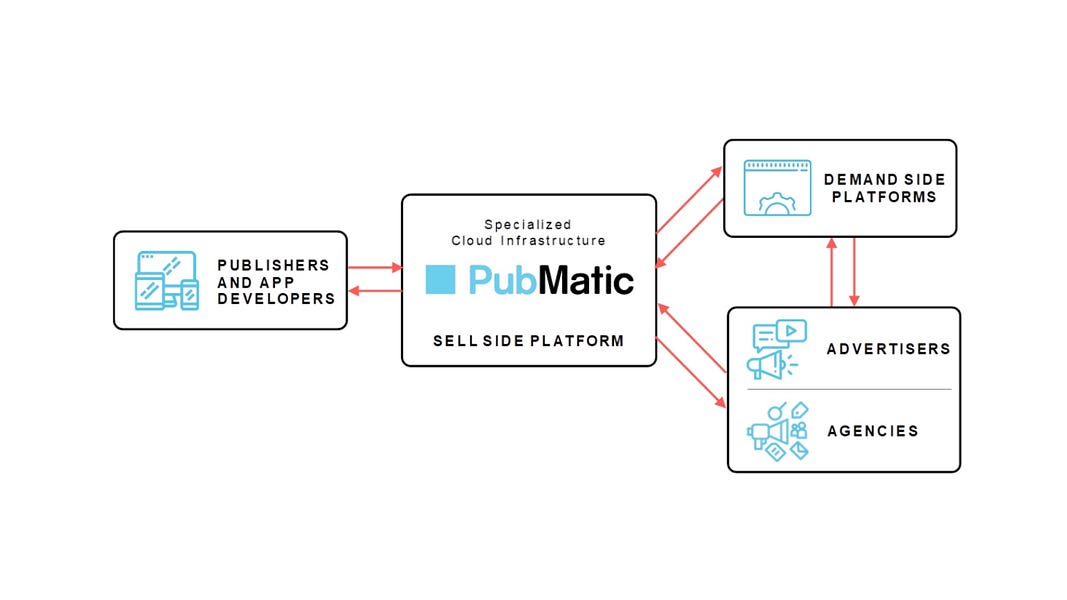 PubMatic files for an IPO in Nasdaq with the ticker symbol PUBM