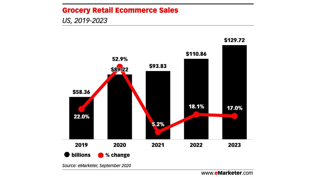 """eMarketer sees an """"astronomical growth"""" this year in online grocery sales"""