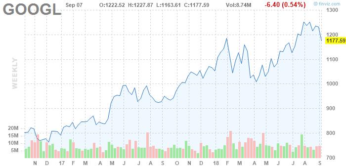 GOOGL Alphabet Inc. weekly Stock Chart