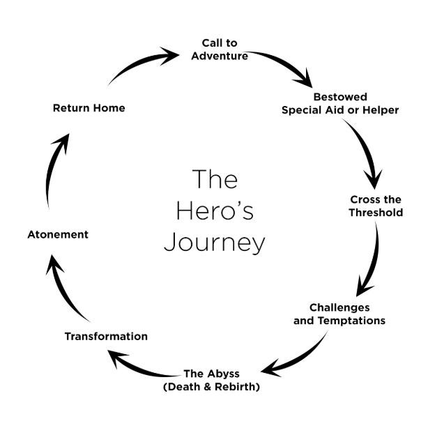 The Hero's Journey.