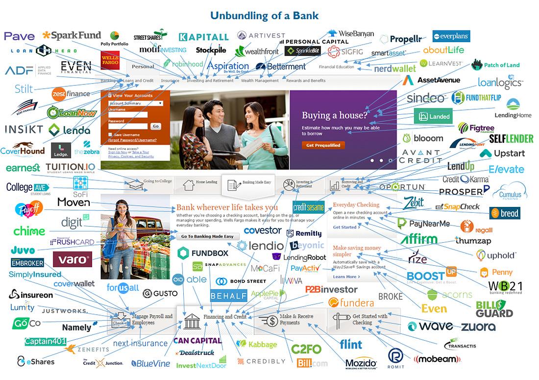 Image result for CB insights banks unbundling