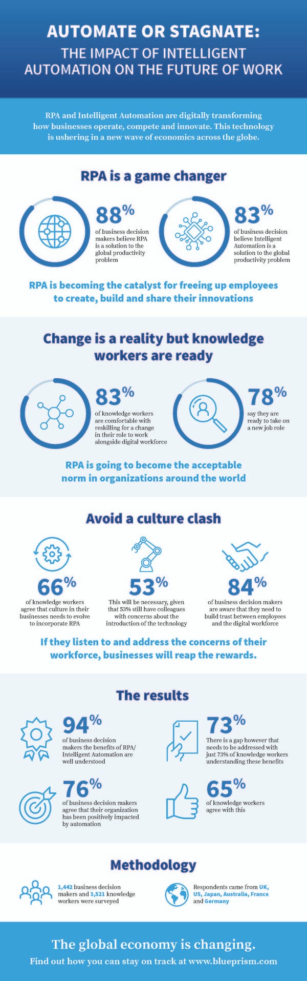 The Impact of Intelligent Automation on the Future of Work | Blue Prism