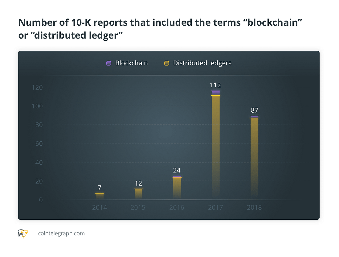 """Number of 10-K reports that included the terms """"blockchain"""" or """"distributed ledger"""""""