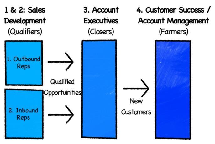 Resultado de imagen de predictable revenue