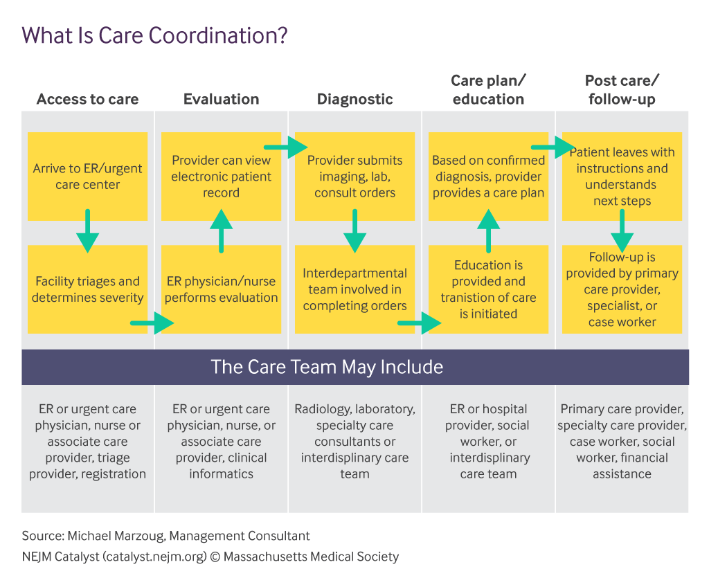 What is care coordination?