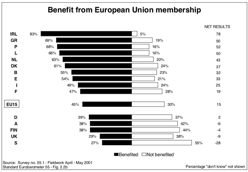 EU benefit 2001.png