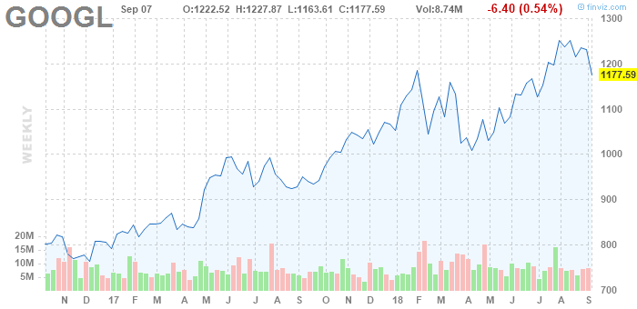 GOOGL Alphabet Inc. weekly Stock Chart