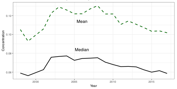 Median and mean level of concentration of employment in the UK private sector, 1998-2017.png