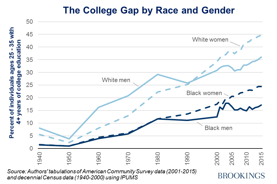 Image result for college enrollment rates by race brookings