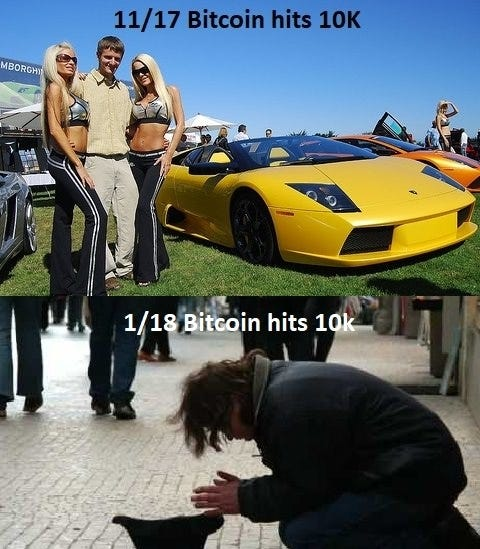 Image result for crypto meme 10k