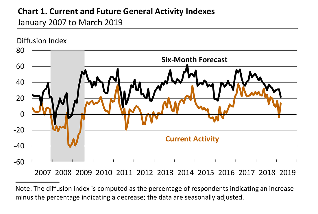 March 2019 Philly Fed