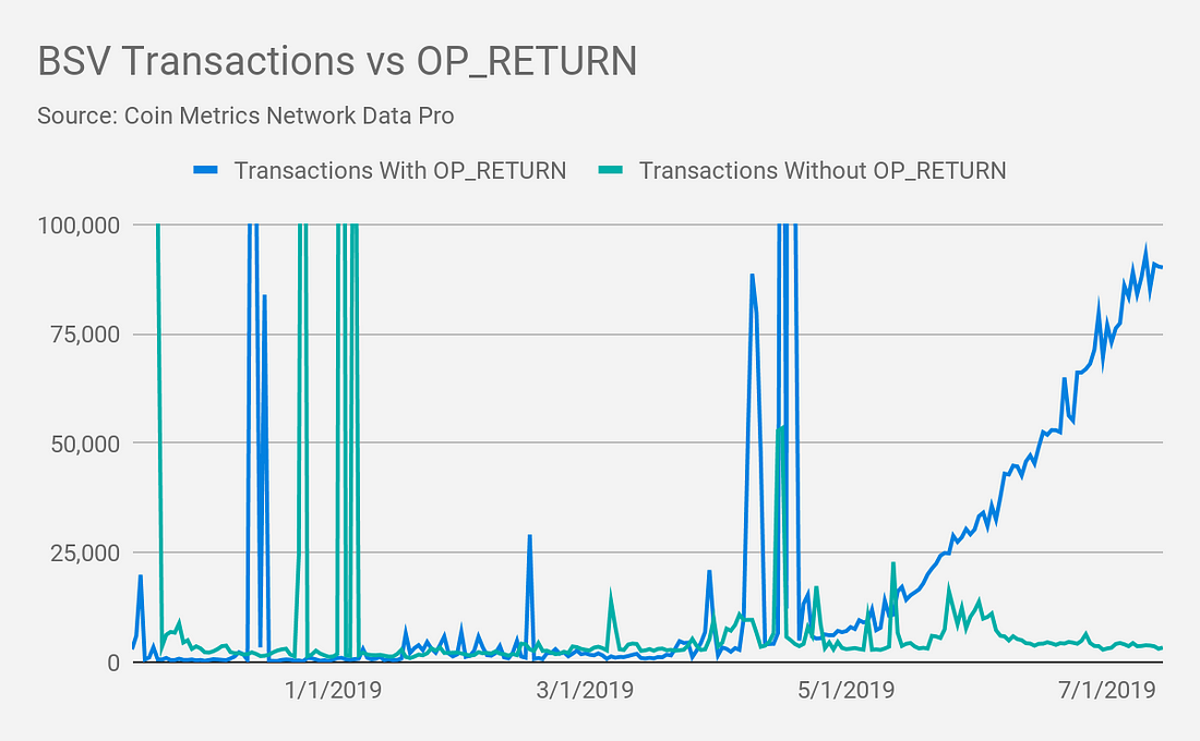 94% of Bitcoin Cash SV's OP_RETURN transactions come from a single app.