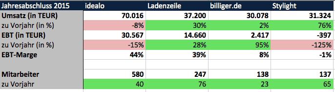 Markt von Produktsuchmaschinen in Deutschland