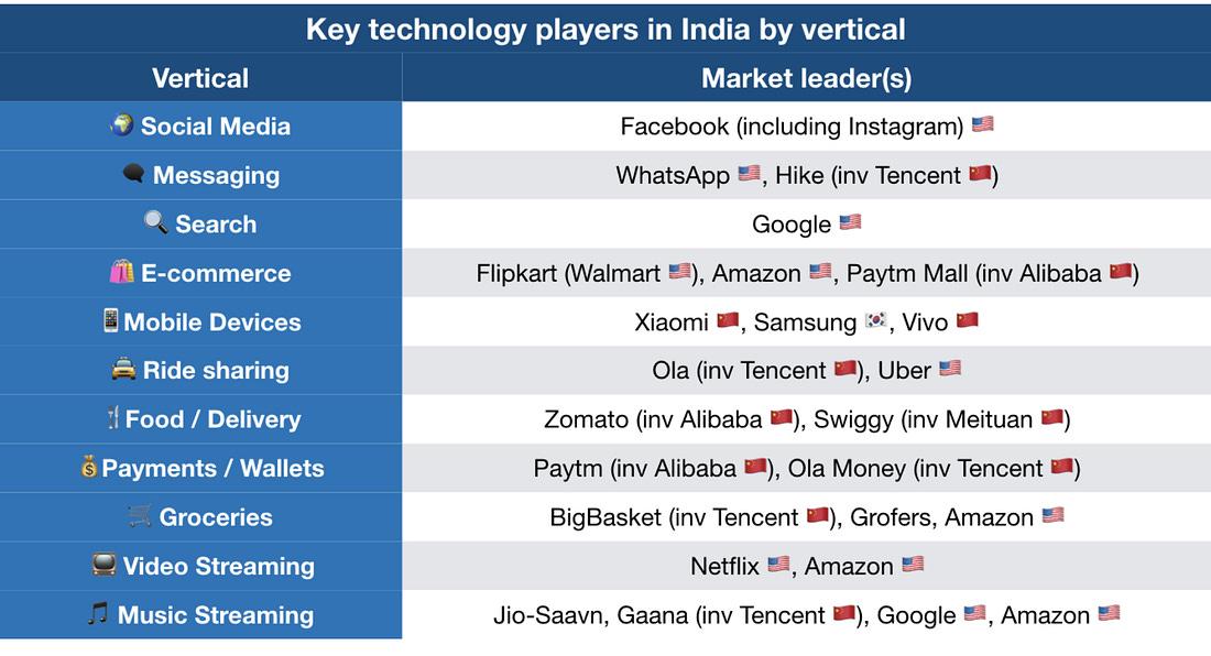India Innovation
