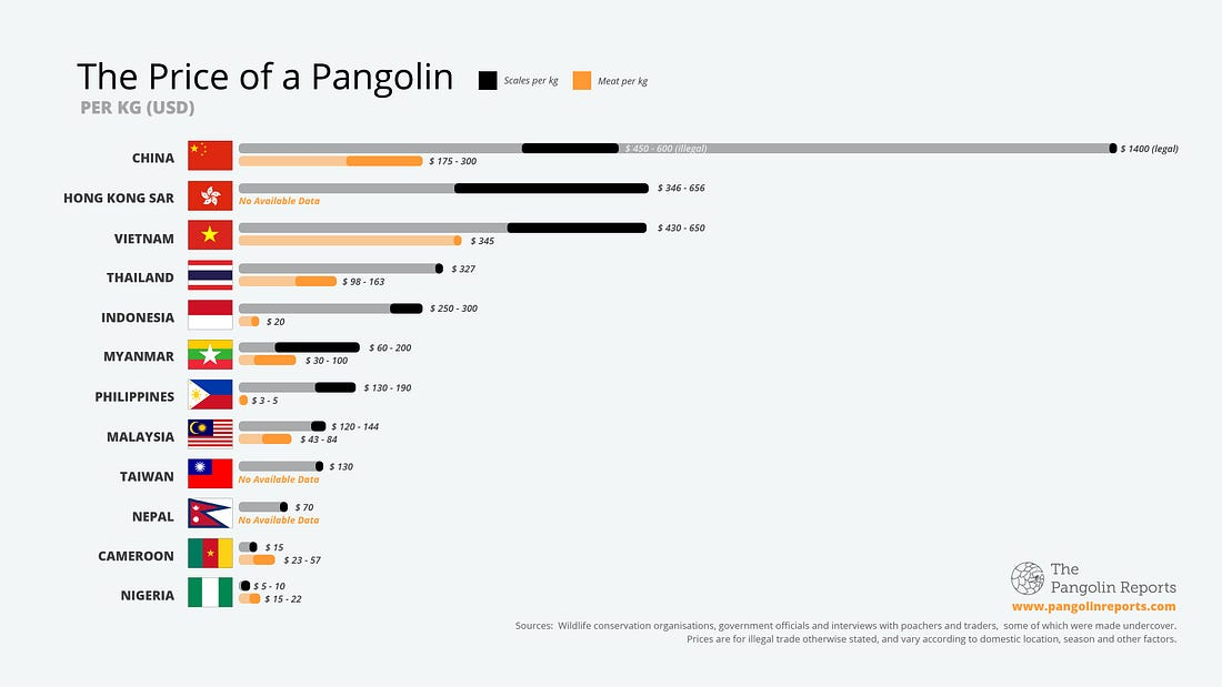 Prices of pangolin scales and meat in different countries