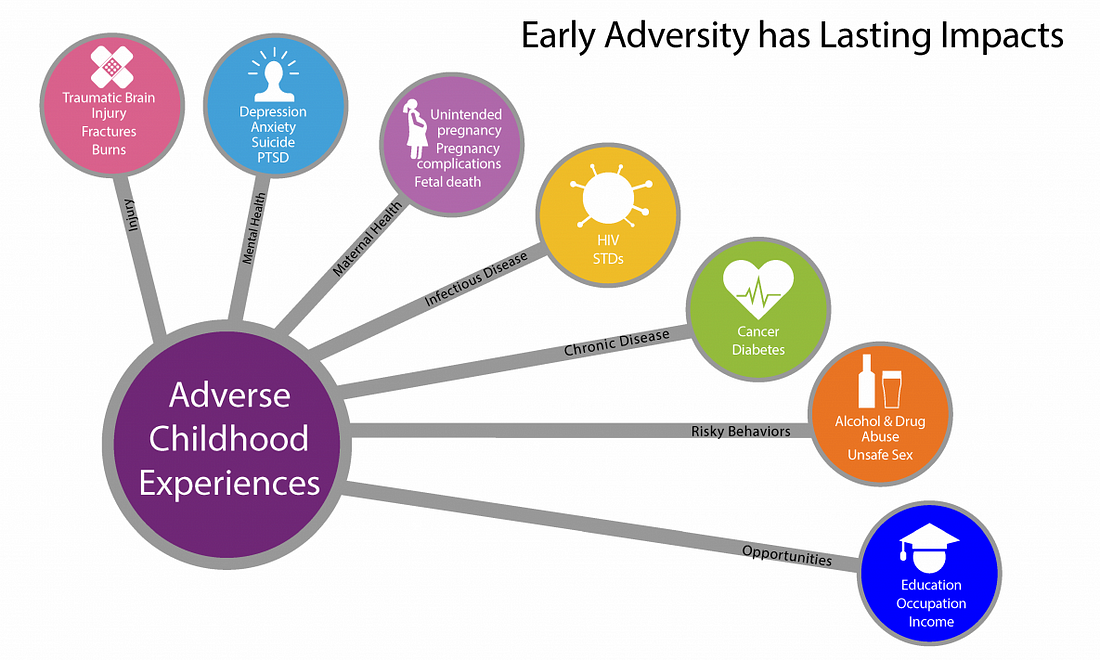 Image result for Adverse Childhood Experiences (ACEs) Study
