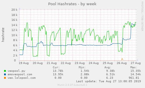 Pool Hashrates
