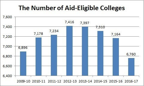 Graph: The Number of Aid-Eligible Colleges, 2009 to 2017. Starts with 6,896 in 2009-10 academic year, rises to 7,416 in 2012-13, and drops to 6,760 in 2016-17.