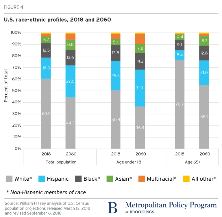 United States ethnic profiles, 2018 and 2060