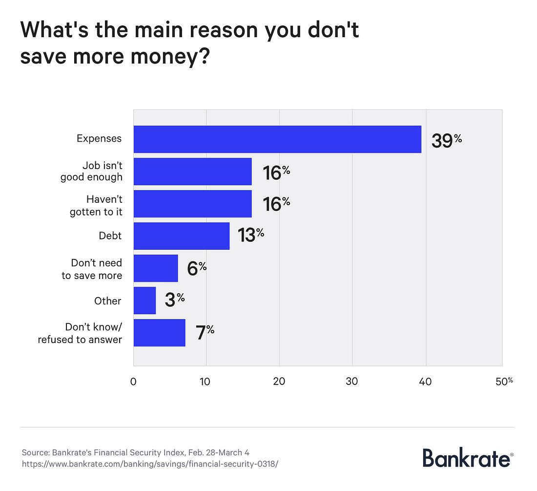 Chart asset: Bankrate why savings
